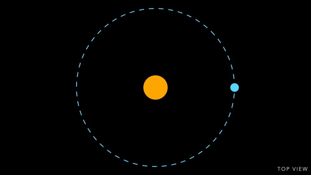 Not Earth's Orbit