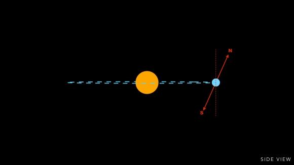 Earth's Orbit Sideways