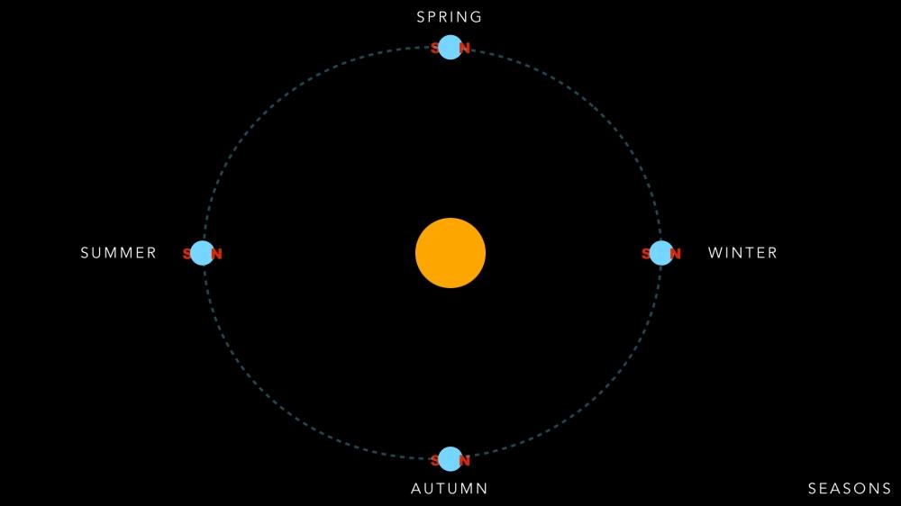 Seasons in Earth's Orbit