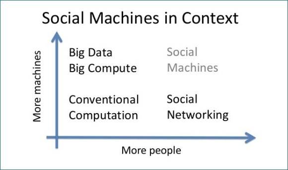Dave DeRoure's 'classic' social machines explanation chart